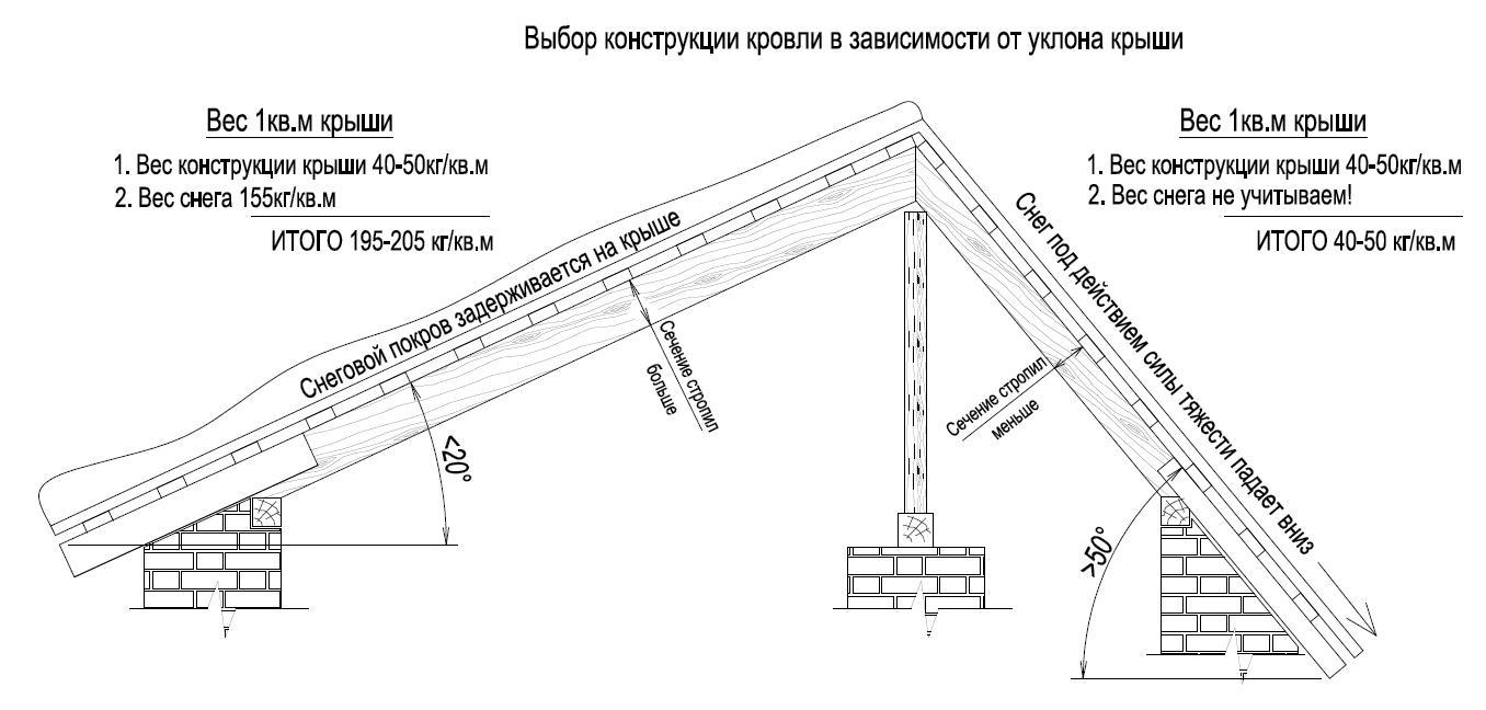 Материал для шумоизоляция арок