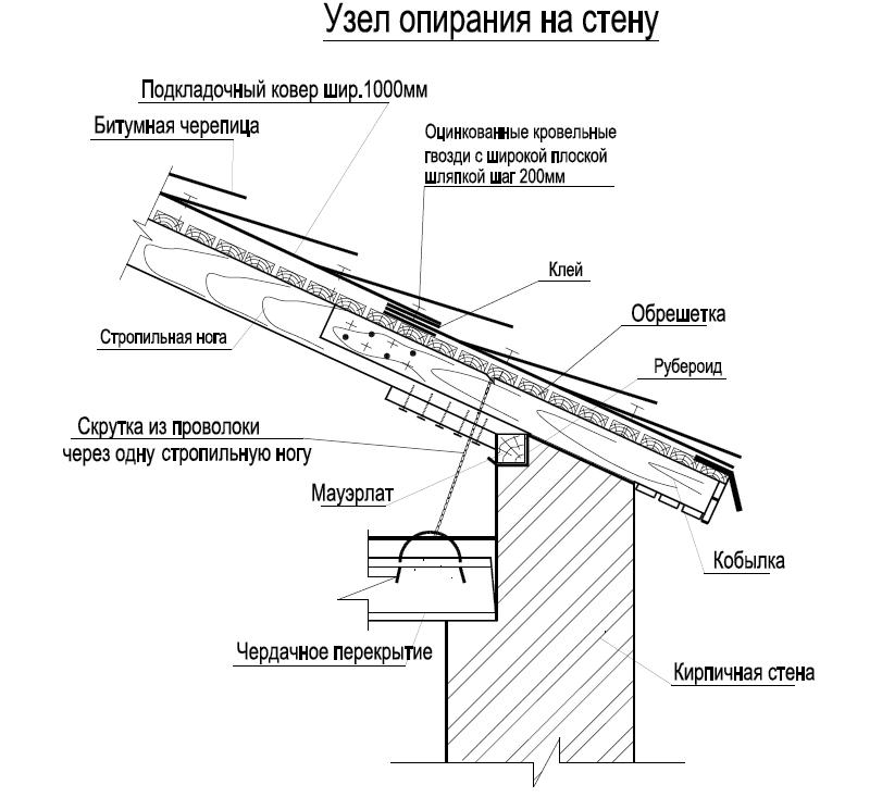 Применяется когда ширина дома
