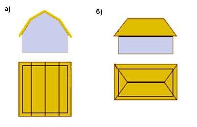 схемы крыш