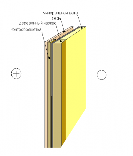 конструкция утепленной стенки чердака