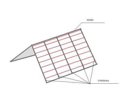 схема расположения обрешетки