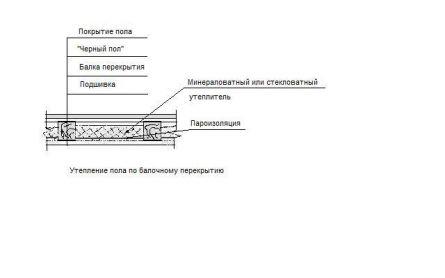 Если перекрытие между нижним этажом и мансардой представляет собой монолитную плиту, применяется жесткий утеплитель...