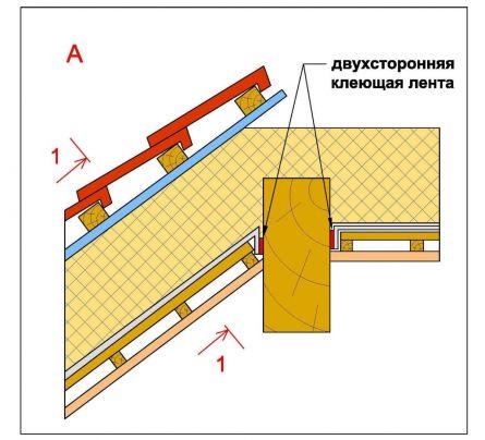 примыкания пленки к выступающим элементам конструкции