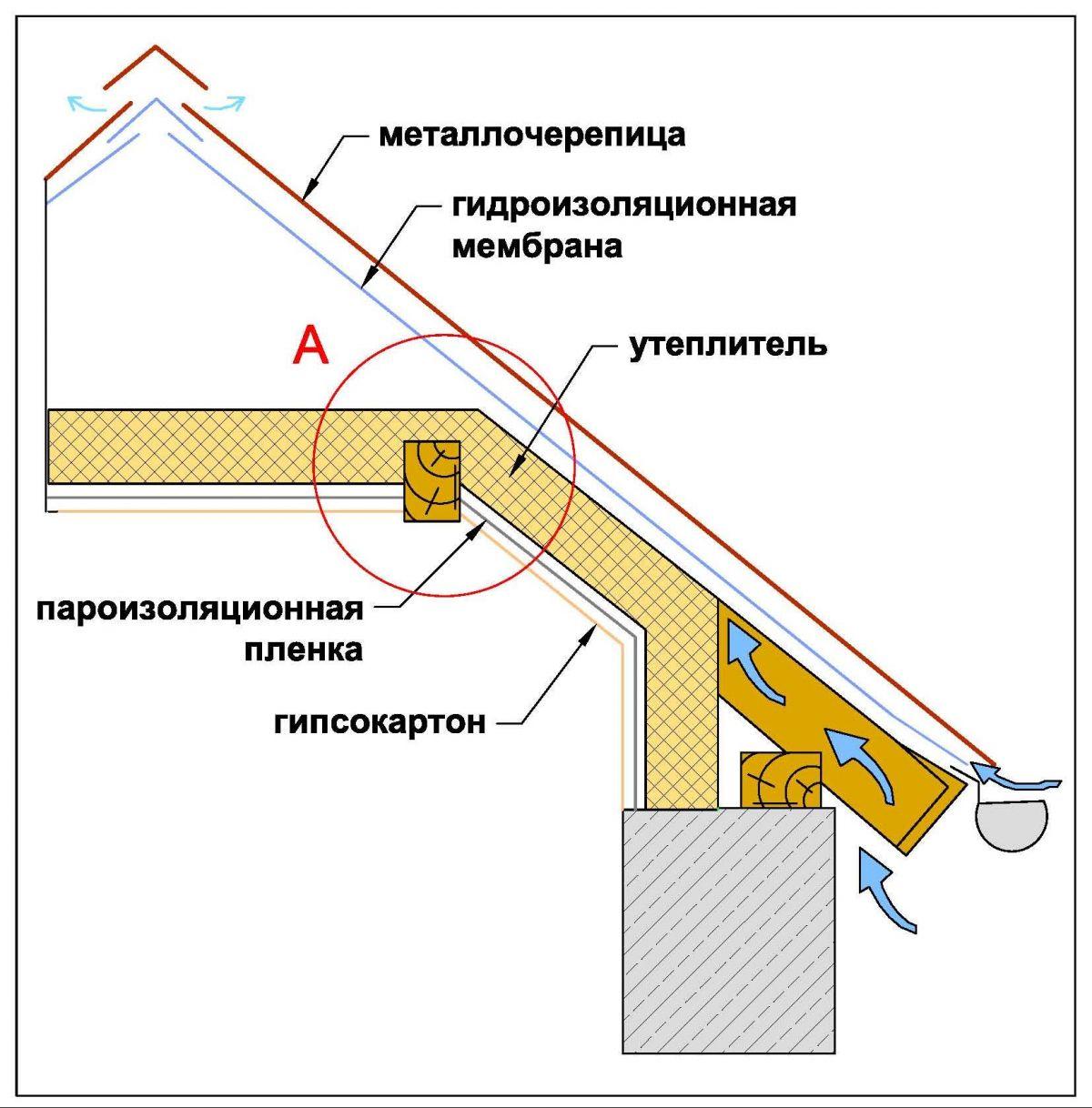 Мансарда Выбор утеплителя и монтаж гидро и пароизоляции