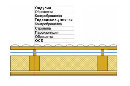 Рисунок 2.Схема устройства крыши с гидроизоляционной пленкой.