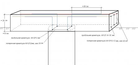 Фундамент. Связь армирования столбов с арматурой ростверка.