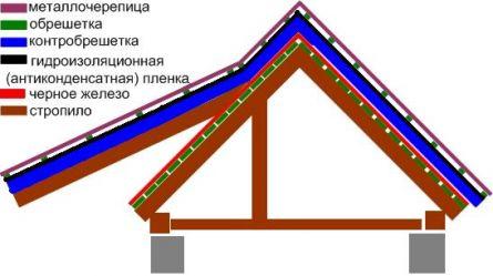 Схема реконструкции крыши.