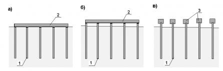 Виды столбчатых фундаментов, в зависимости от расположения ростверка