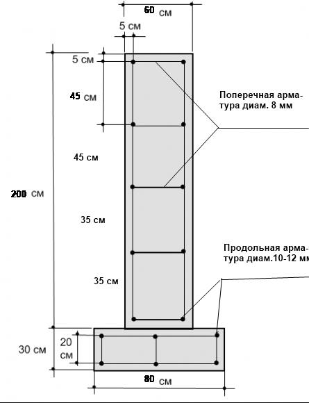 Ленточный фундамент 2 м