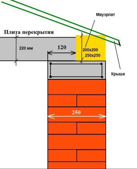 Схема плиты с мауэрлатом