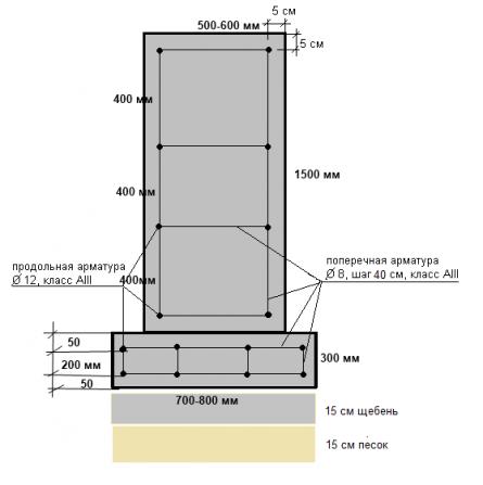 Схема ленточного фундамента 1,5 м