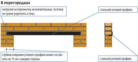 Схема устройства перемычки в кирпичной стене