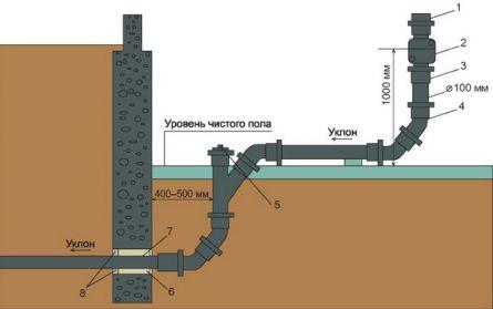Схема выпуска канализационного стояка