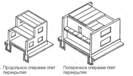 Схема опирания перекрытий