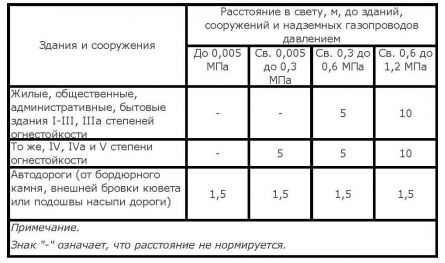 ДБН В.2.5-20-2001. Таблица 6