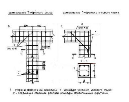 Армирование углов и примыканий фундамента