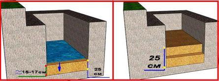 Песчаная подушка фундамента