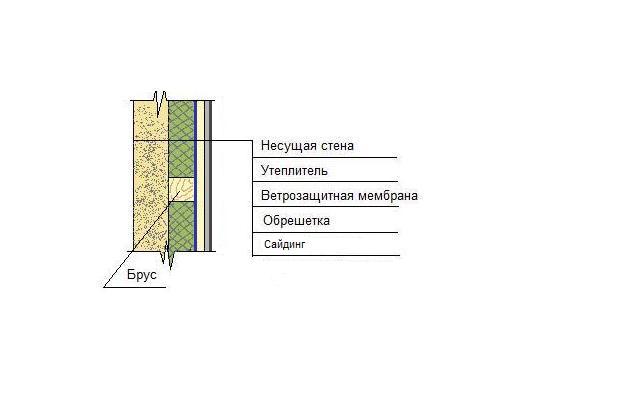 Схема устройства фасада