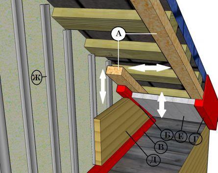 Устройство обшивки фронтона с вентилируемым пространством между сайдингом и фронтоном