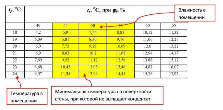 таблица температур поверхности стены