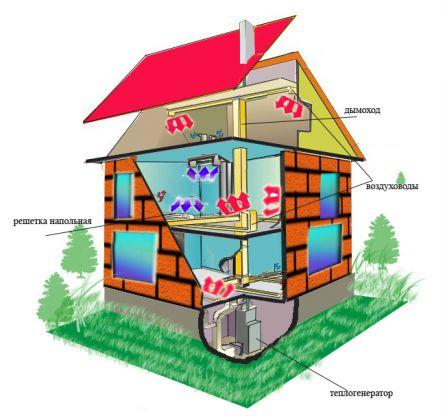 Продукты сгорания уходят в дымоход.  На рисунке представлено отопление частного двухэтажного дома с помощью воздуха.