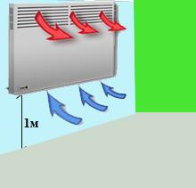 Как правило, электрические конвекторы оснащены специальными датчиками термоконтроля.  Температура воздуха в помещении...