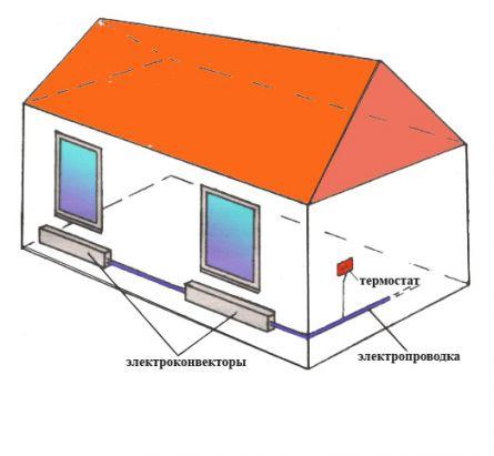 Принцип работы электрического отопления дома основан на монтаже специальных электроприборов: электроконвекторов...