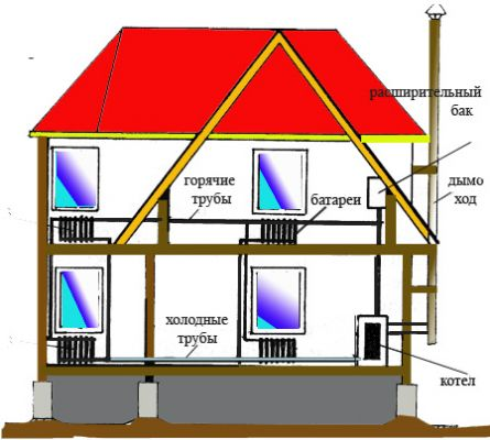 Схема отопления двухэтажного дома.  Отапливать дом можно несколькими способами.  Самые старые и менее.