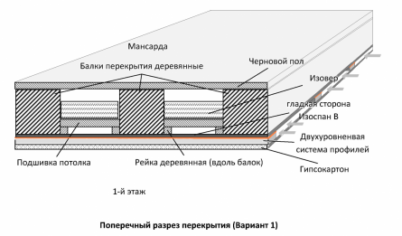 Звукоизоляция от структурного шума. Упругие прокладки.