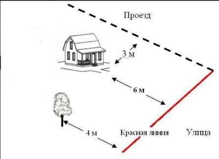 Расстояния от края проезжей части