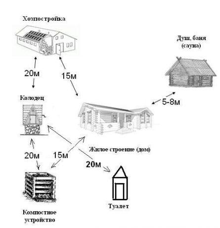 Расстояния от жилого дома до других строений