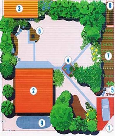 Пример рациональной план-схемы участка площадью 9 соток (30х30 метров) 1. Заезд на участок и стоянка для автомобиля.2. Жилой дом.3. Хозблок.4. Декоративный водоем.5. Уголок для отдыха.6. Площадка с мангалом.7. Огород.8. Контейнер для компостирования.9. Площадка для занятий спортом.