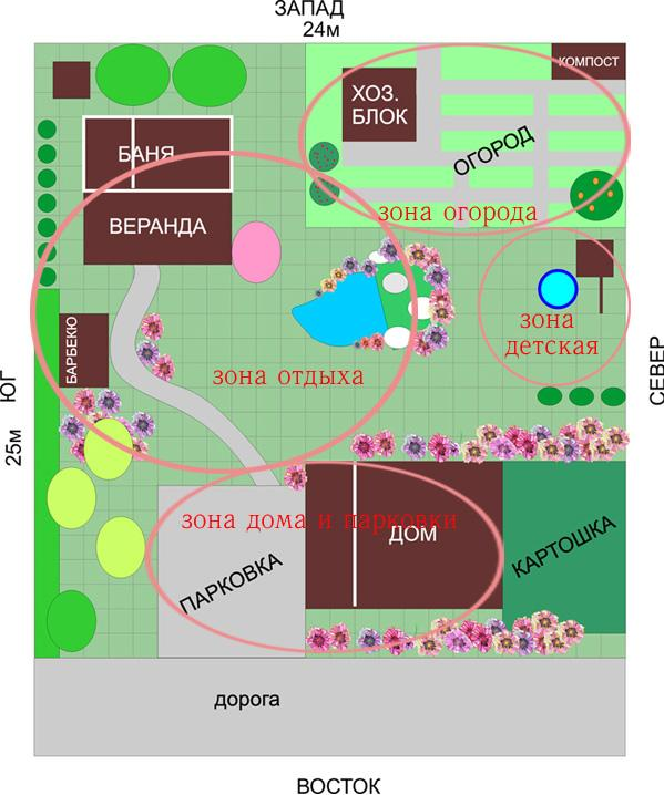http://files.builderclub.com/uploads/articles/planirovka-uchastka-planirovka-zemelnyh-uchastkov-pri-zagorodnom-stroitelstve/zonirovaniye-uchastka-big-image.jpg