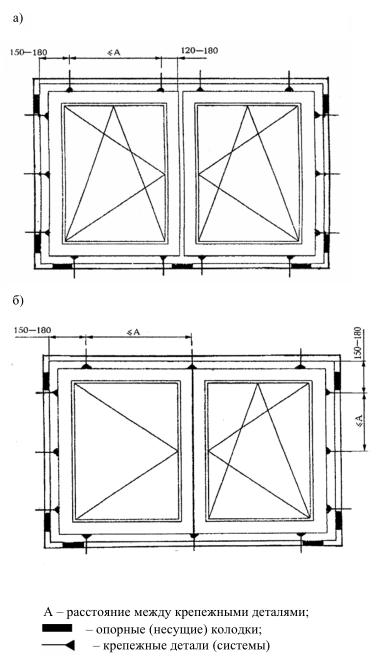 ГОСТ Р 52749-2007, Рисунок Б1. Пример расположения точек крепления оконной коробки и опорных (несущих) колодок и крепежных элементов.