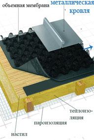 гидроизоляция  фальцевой кровли при помощи объемной мембраны