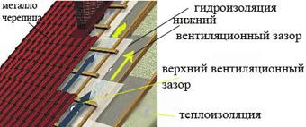 гидроизоляция кровли из металлочерепицы без акрилового покрытия