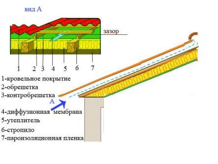 гидроизоляция кровли из металлочерепицы с акриловым покрытием