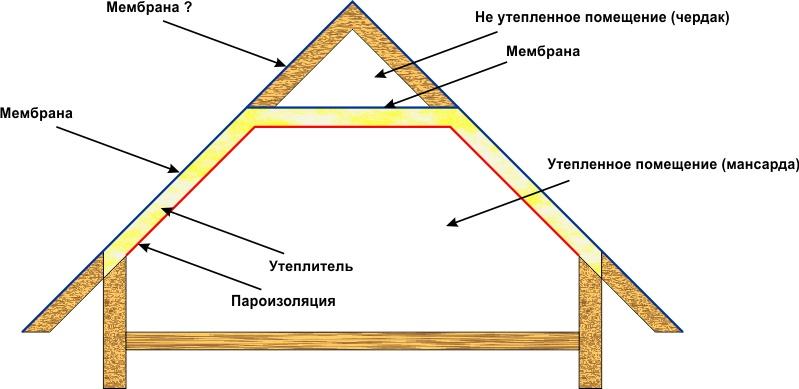 Утеплённая крыша дома своими руками 84