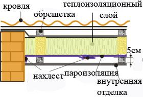 монтаж пароизоляционной пленки