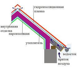 устройство мембран