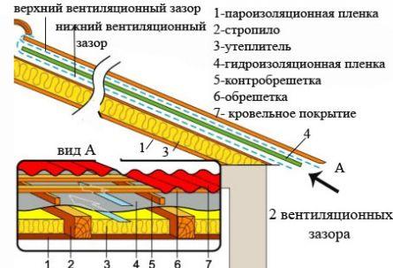 размещение паро- и гидроизоляционных пленок