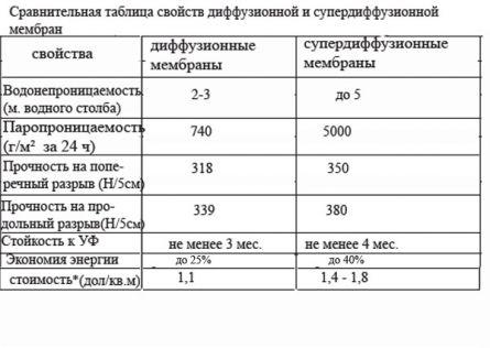сравнительная таблица свойств диффузионных и супердиффузионных мембран