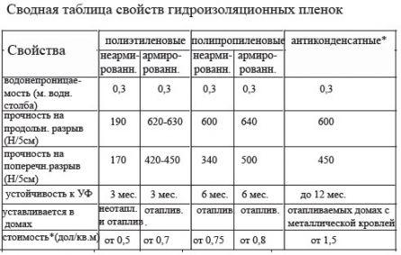 сводная таблица свойств гидроизоляционных пленок
