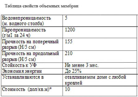 таблица свойств объемных мембран