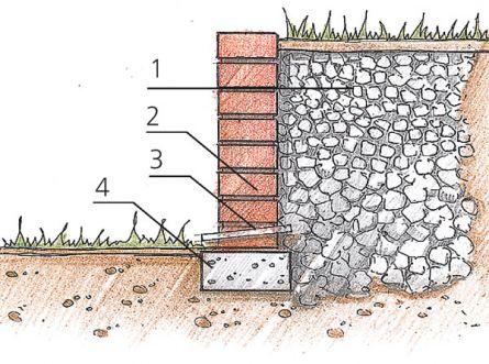 Стенка из кирпича: 1 - щебень; 2 - кирпичная кладка; 3 - дренажное отверстие в кладке; 4 - бетонный фундамент.