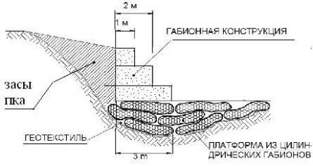 Цилиндрический габион.