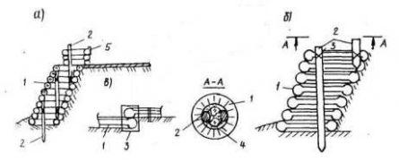Подпорная стенка из изношенных автомобильных шин: а - укрепление нижнего и верхнего откосов автомобильными покрышками; б - поперечное сечение покрытия - схема соединения стоек с покрышками; в - соединение покрышек хомутами. 1-автомобильная покрышка; 2- анкерные сваи; 3-хомут; 4-булыжники; 5-ограждение терассы.