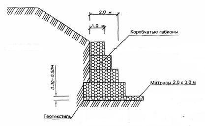Пример монтажа подпорной стенки из габионов.