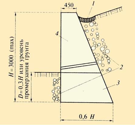 Чаще всего...  Принципиальная схема и основные элементы конструкции подпорной стенки: 1 - водоотвод; 2 - дренаж; 3...
