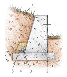 Схема продольного дренажа стенки